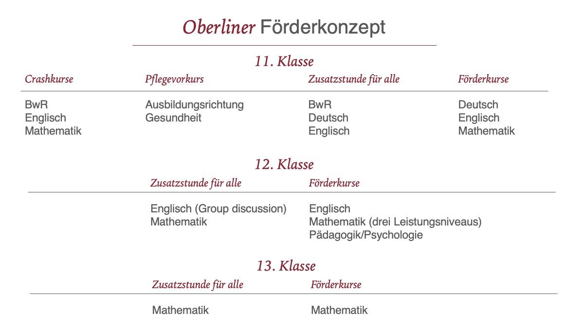 Oberliner Förderkonzept